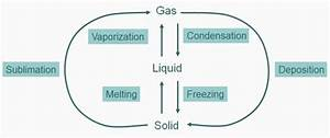 Phase Transitions  Solid  Liquid  Gas