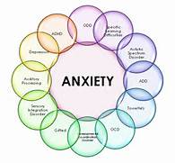 Anxiety Disorder Symptoms