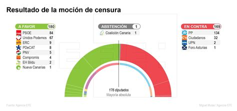 Que es una moción de censura? Las imágenes más significativas de la moción de censura a Rajoy