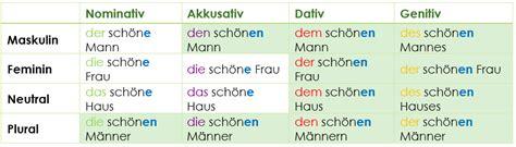Adjektivdeklination  Einfache Und Unkomplizierte