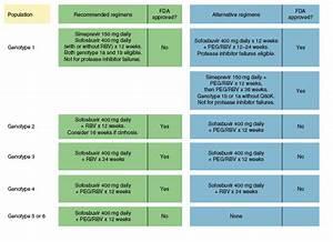 The Rapid Evolu... Hepatitis C Treatment