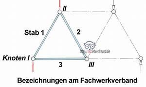 Fachwerk Berechnen : statik der fachwerke 1 tec lehrerfreund ~ Themetempest.com Abrechnung