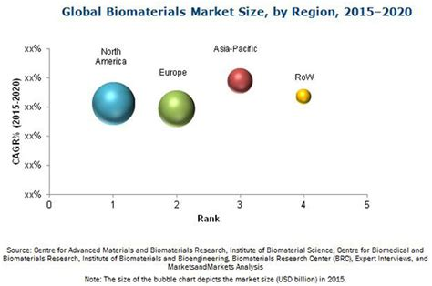Biomaterials Market by Type & Application - 2020 ...