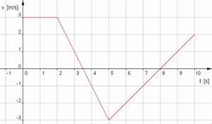 Geschwindigkeit Berechnen Mathe : bewegung eines massenpunktes berechnen ~ Themetempest.com Abrechnung
