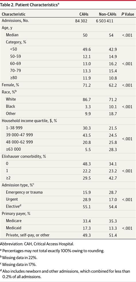 utilization  outcomes  inpatient surgical care