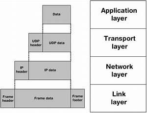 Ip Packet Diagram : embedded ~ A.2002-acura-tl-radio.info Haus und Dekorationen