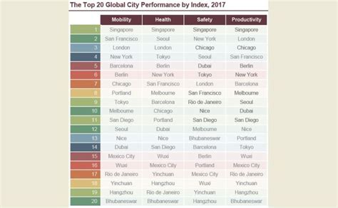 Bhubaneswar makes it to World's Top 20 Smart Cities as the ...