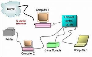 Ethernet Switch  Or  Hub Network Diagram