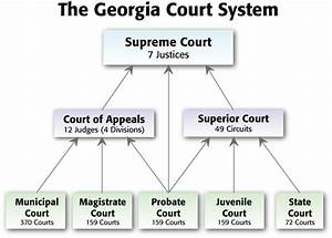 The Court System In Georgia
