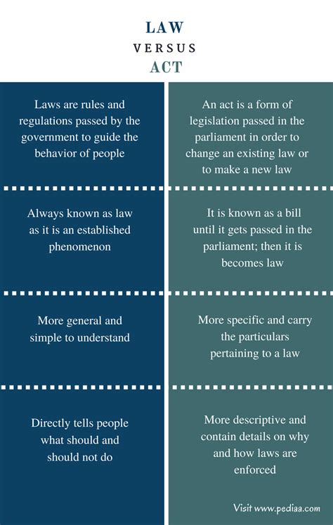 Difference Between Act And Law  Comparison Of Definition, Features, Functions