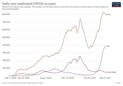 India reports almost 4,000 daily COVID-19 deaths as the ...