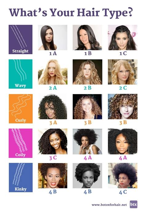 Categories Of Hair by What S The Difference Between Wavy Hair And Curly Hair