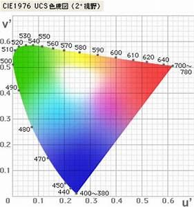 Cie 1976 Ucs Diagram    U2206e 94 Color Difference Formula  Cie