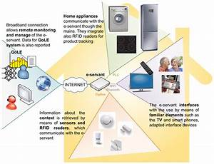 Smart Home Definition : sensors free full text a smart kitchen for ambient assisted living ~ Buech-reservation.com Haus und Dekorationen