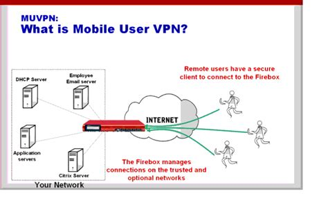 cell phone vpn what is mobile user vpn