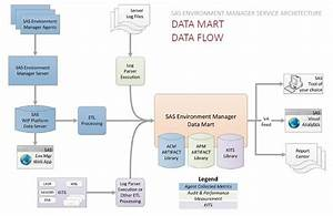 Sas Environment Manager Data Mart U2014the Heart Of The Service Management Architecture