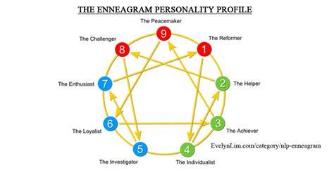 Enneagram Test by What Enneagram Type Am I Abundance Coach For
