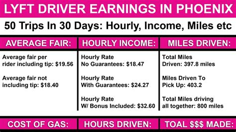 How Much Money Do Lyft Drivers Make? Earnings, Hourly Rate