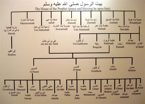 .kita sudah mengetahui silsilah keturunan nabi muhammad saw. sebuah pengetahuan islam: SILSILAH KETURUNAN NABI MUHAMMAD SAW