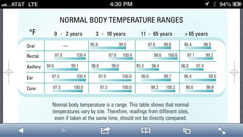 Normal body temperatures by age and location on body ...
