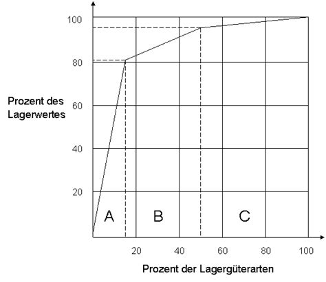 abc analyse kostenschwerpunktanalyse referat
