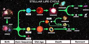 File:Star Life Cycle Chart.jpg - Wikimedia Commons