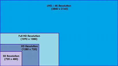 4k Resolutions Compared Screen Display Gaming Number
