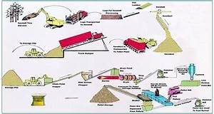 Pellet Plant Process Flow Chart
