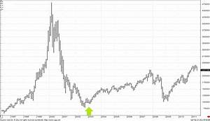 Isdex Futures Trading Pit History