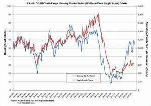 Confidence Index Chart Us Homebuilder Confidence Improves As Property Market