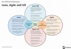 Lean Ux  Is It  Really  About Start