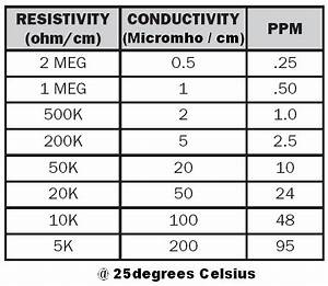 Wire Resistivity Chart Electrical Resistivity Of Water Website Name