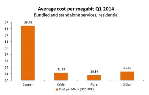 More Depressing Broadband News For Sa
