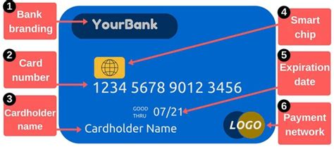 It is a complete legal tool and binds by all laws laid down by the government. Cvv Number Ncb Debit Card Expiry Date : What Happens When Your Debit Card Expires Answered First ...