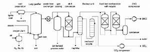 Simplified Process Flow Diagram Of The Great Plains Coal