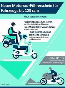 Rück Am Ring : neue f hrerscheinregelung r ck moto ~ A.2002-acura-tl-radio.info Haus und Dekorationen