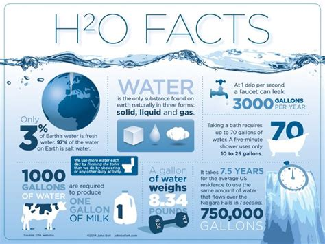 H2o Facts  (not So) Interesting Infographics  Pinterest. Clark Atlanta Graduate Programs. Things To Do With A Political Science Degree. Sales Software For Ipad Berlitz San Francisco. Office Cleaning Checklist Templates
