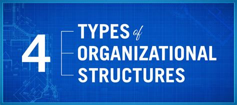 types  organizational structures point park