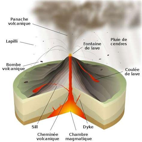 définition gt chambre magmatique