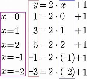 Pokemon Werte Berechnen : lineare gleichung funktion zeichnen und steigung ~ Themetempest.com Abrechnung