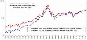 S P 500 Today Chart Nasdaq 100 Inflation Adjusted Chart About Inflation
