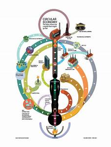 What Is A Circular Economy