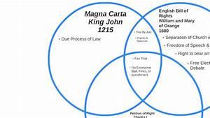 Magna Carta  Ebor  Por Venn Diagram By Will Brehmer On Prezi