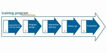 Training Methodology Mena Roi Benefits