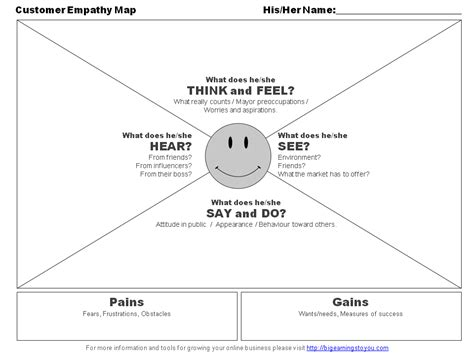 empathy map template bringing your avatar to creating your marketing persona big earnings to you