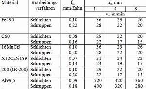 Drehzahl Berechnen Bohren : schnittgeschwindigkeit tabelle fr sen industriewerkzeuge ausr stung ~ Yasmunasinghe.com Haus und Dekorationen