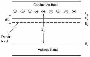 Band Diagram For Activation Energy In N