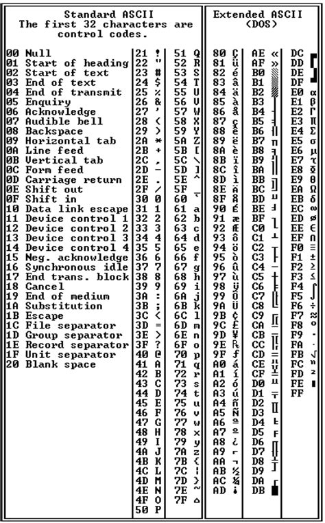 ASCII chart Definition from PC Magazine Encyclopedia