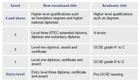 Education Qualification Table Format In Resume by Types Of Qualification East College