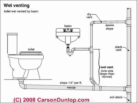 waste king garbage disposal flange plumbing vents code definitions specifications of types